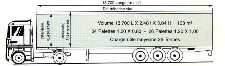 Transports de marchandises marsy transports logistics - Taille palette europe ...